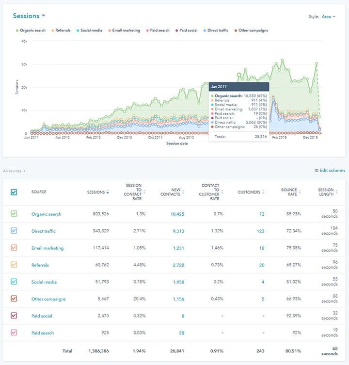hubspot-sources-traffic